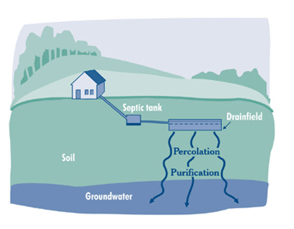 how-does-a-septic-system-work